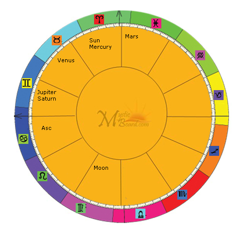 Download Mb Free Astrology Birth Chart Free Networkice