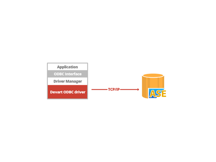 Download sybase ase odbc driver for windows hawkseven.
